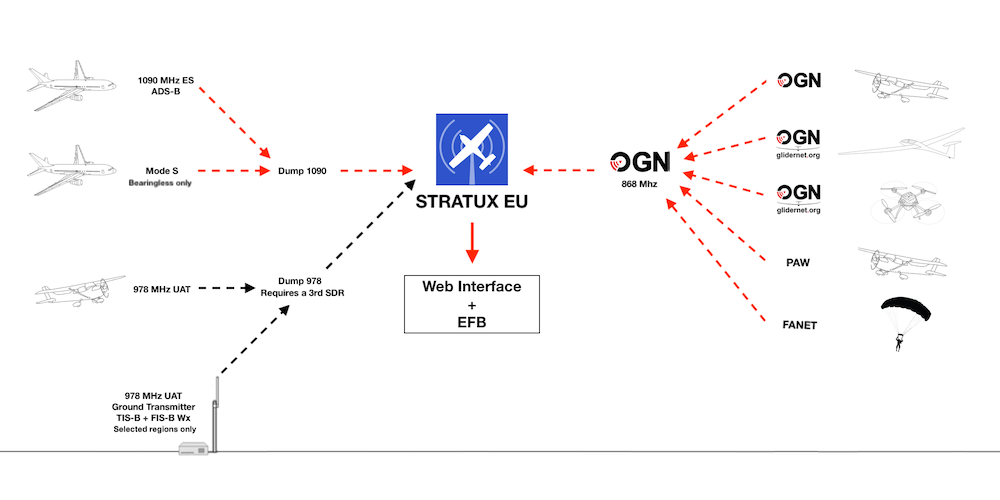 How Stratux works